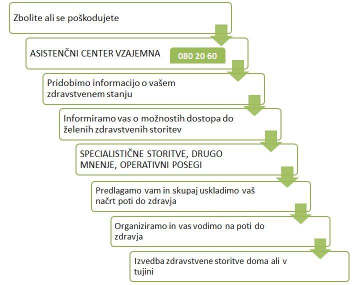 Vnet Diagram