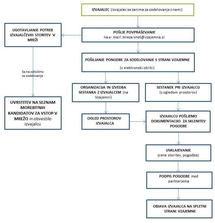 Vzajemna Diagram Procesa